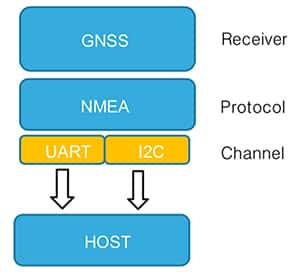 Diagram of communication between the GNSS receiver and the host microprocessor